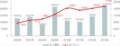 沪二手住宅成交量创八年新高